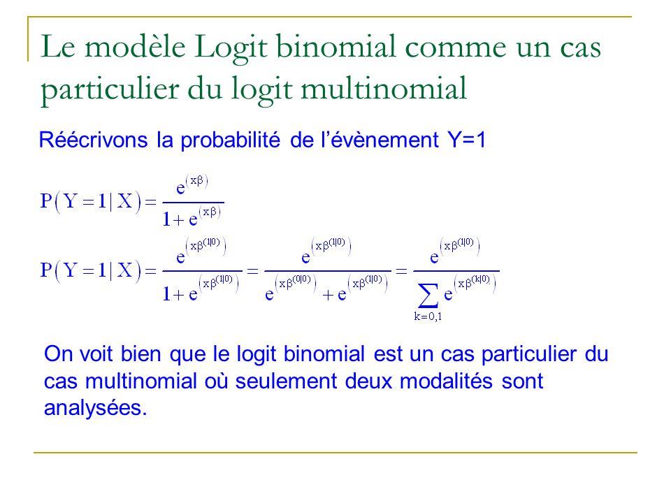Le modèle Logit binomial comme un cas particulier du logit multinomial Réécrivons la probabilité de lévènement Y=1 On voit bien que le logit binomial
