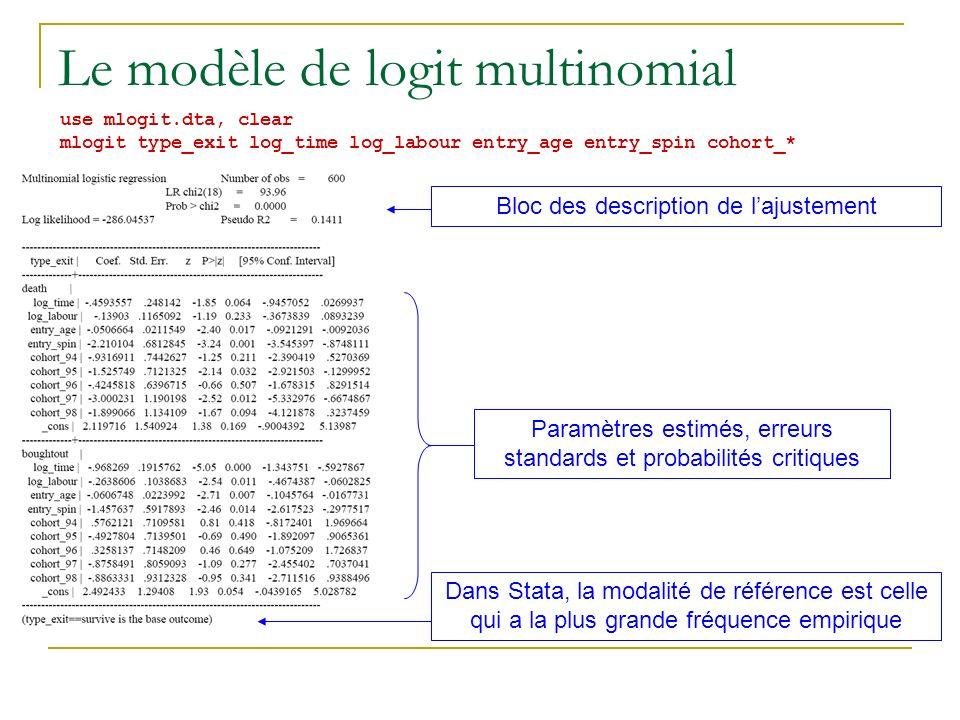 Le modèle de logit multinomial use mlogit.dta, clear mlogit type_exit log_time log_labour entry_age entry_spin cohort_* Dans Stata, la modalité de réf