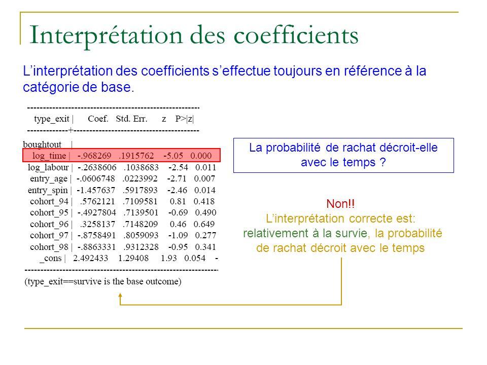 Interprétation des coefficients Linterprétation des coefficients seffectue toujours en référence à la catégorie de base. La probabilité de rachat décr