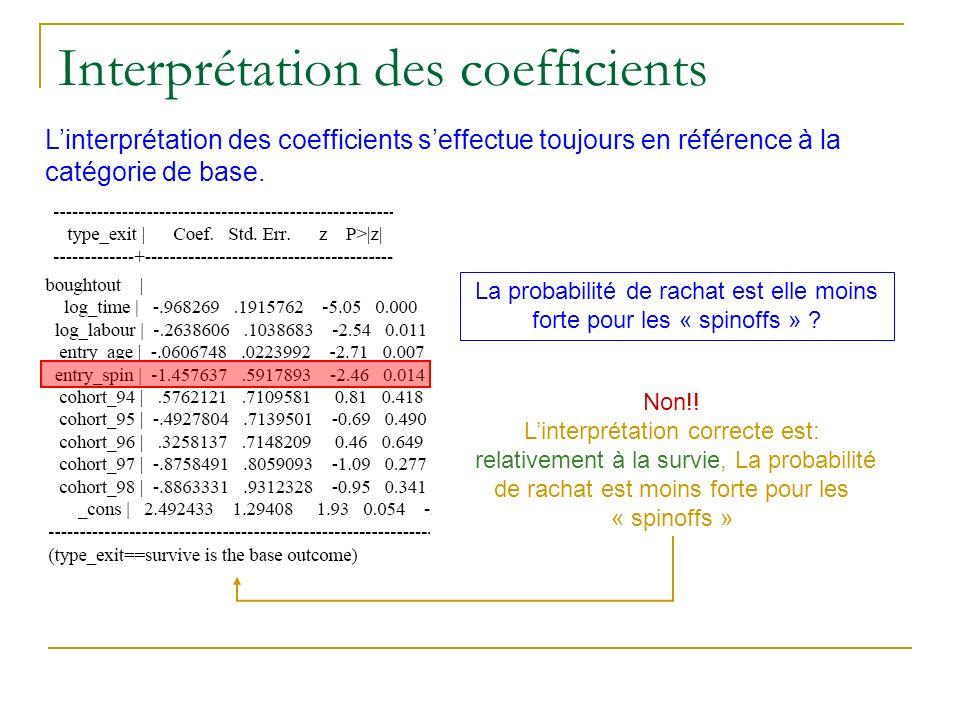 Interprétation des coefficients Linterprétation des coefficients seffectue toujours en référence à la catégorie de base. La probabilité de rachat est