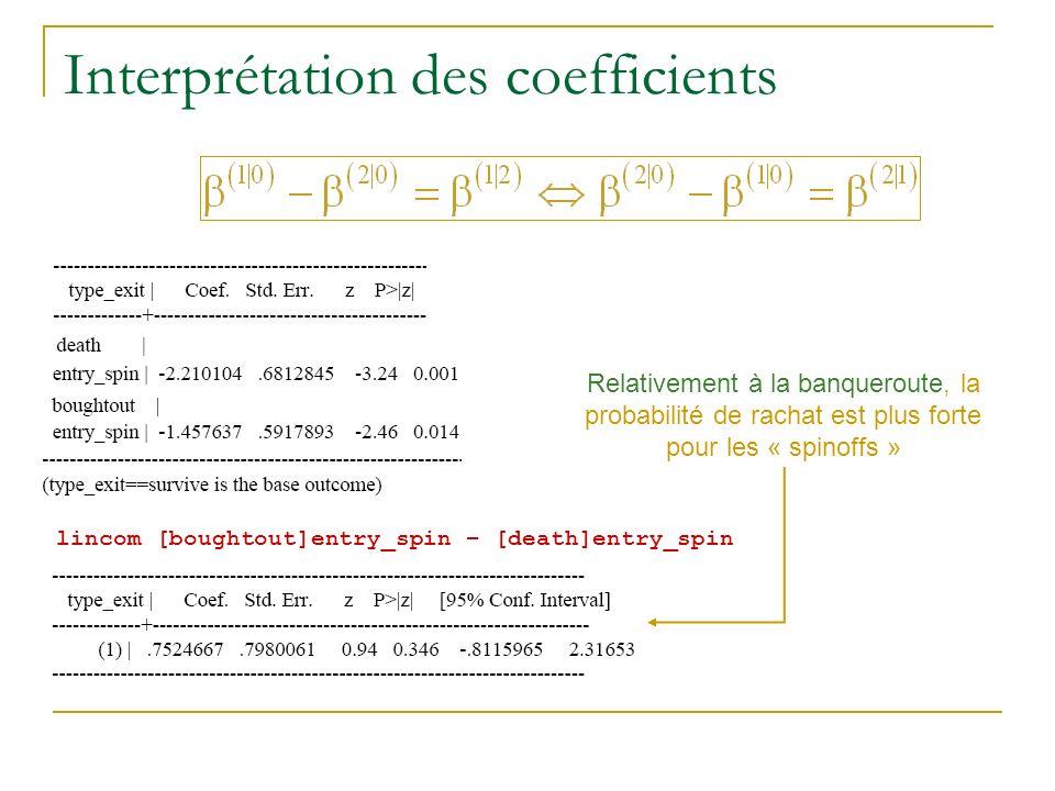 Interprétation des coefficients Relativement à la banqueroute, la probabilité de rachat est plus forte pour les « spinoffs » lincom [boughtout]entry_s