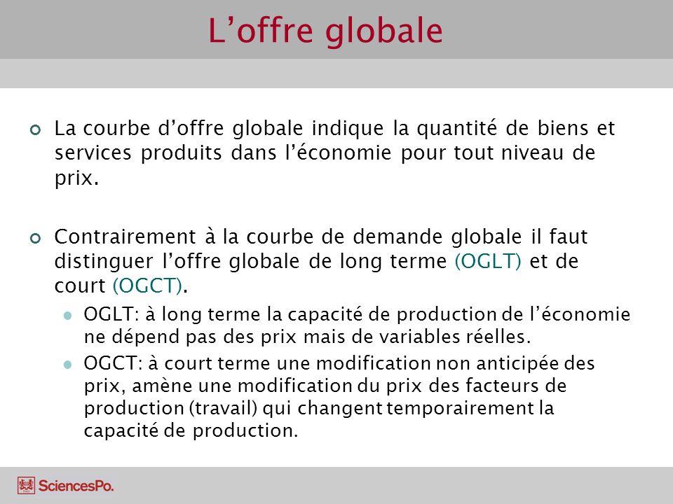 Loffre globale La courbe doffre globale indique la quantité de biens et services produits dans léconomie pour tout niveau de prix. Contrairement à la