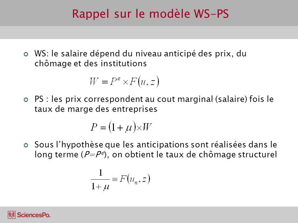 Rappel sur le modèle WS-PS WS: le salaire dépend du niveau anticipé des prix, du chômage et des institutions PS : les prix correspondent au cout margi