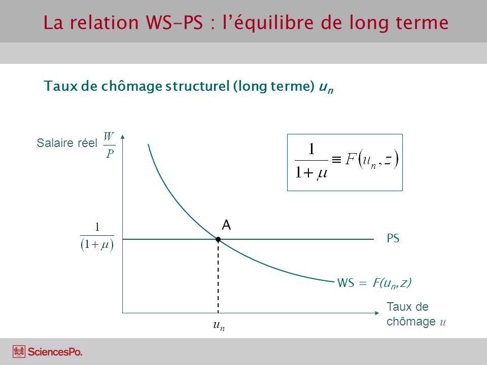La relation WS-PS : léquilibre de long terme Taux de chômage u Salaire réel Taux de chômage structurel (long terme) u n A unun WS = F(u n,z) PS