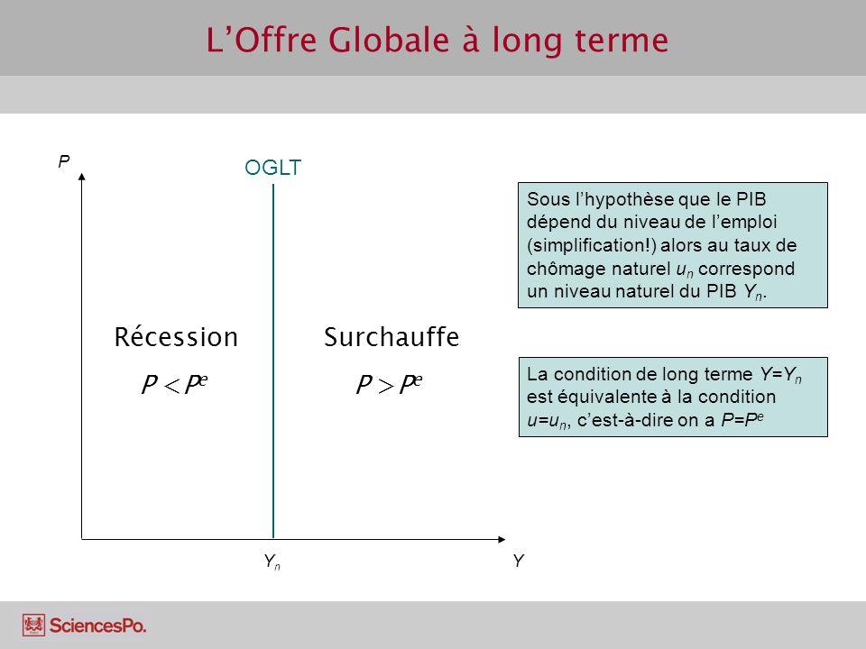 LOffre Globale à long terme P Y Sous lhypothèse que le PIB dépend du niveau de lemploi (simplification!) alors au taux de chômage naturel u n correspo
