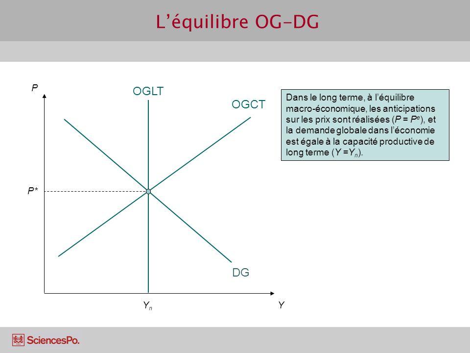 OGCT P P* Y DG OGLT YnYn Dans le long terme, à léquilibre macro-économique, les anticipations sur les prix sont réalisées (P = P e ), et la demande gl