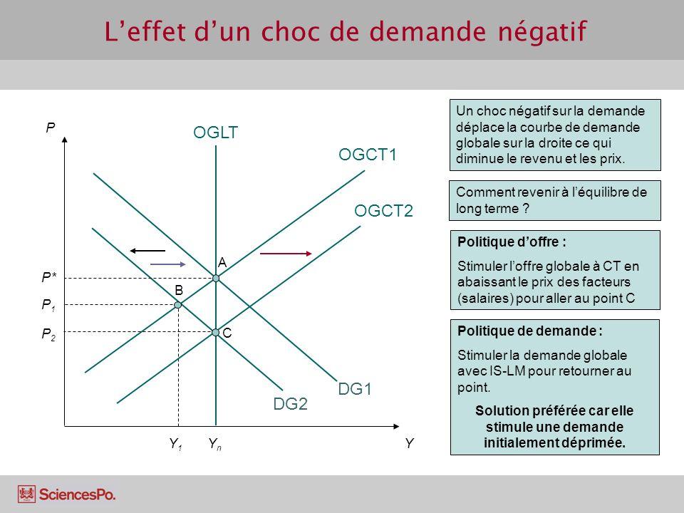 Y1Y1 Un choc négatif sur la demande déplace la courbe de demande globale sur la droite ce qui diminue le revenu et les prix. DG2 P1P1 B Leffet dun cho