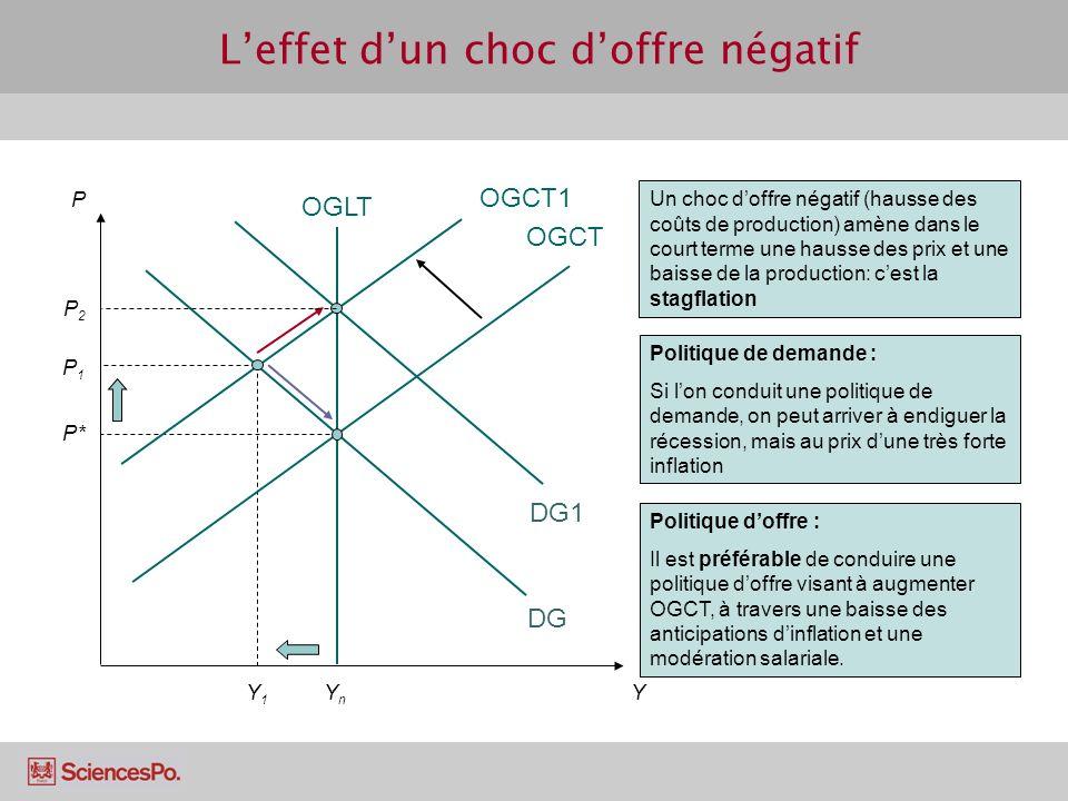 P1P1 Y1Y1 Leffet dun choc doffre négatif OGCT P P* Y DG OGLT YnYn Un choc doffre négatif (hausse des coûts de production) amène dans le court terme un