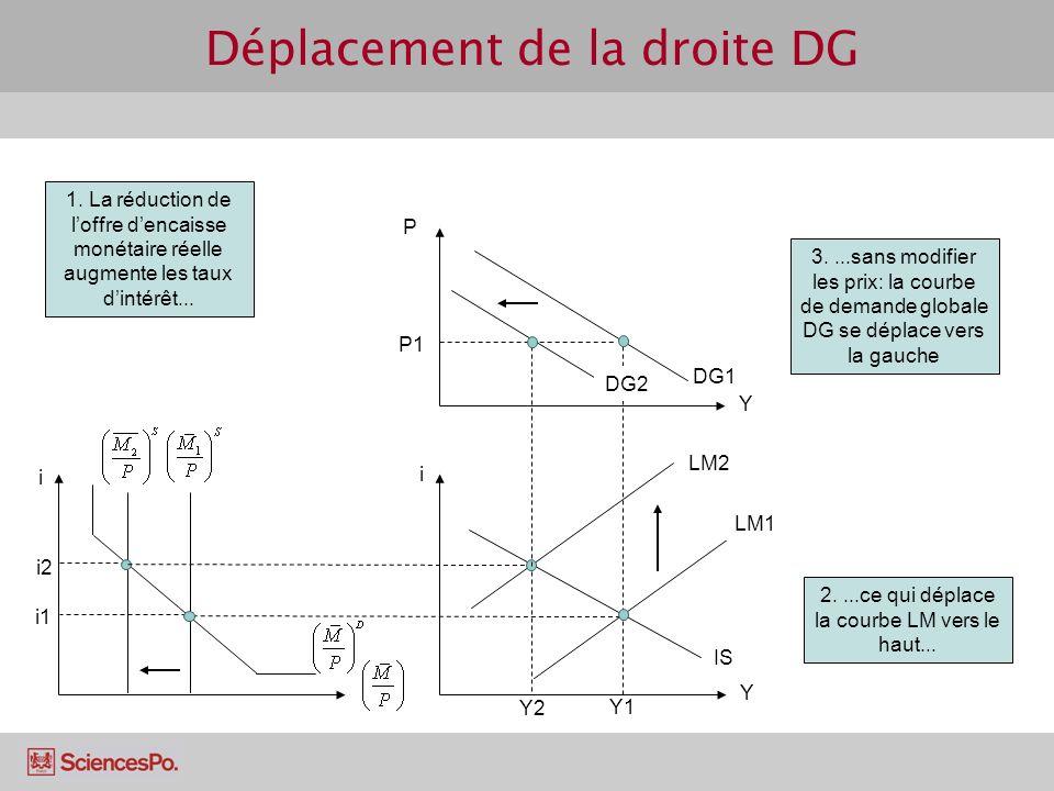 Déplacement de la droite DG i1 i i Y LM1 Y1 P Y DG1 IS P1 i2 1. La réduction de loffre dencaisse monétaire réelle augmente les taux dintérêt... LM2 Y2