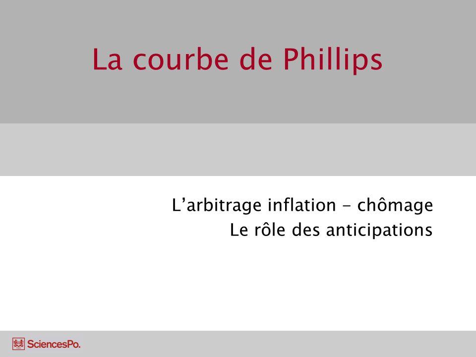 Inflation, chômage et courbe de Phillips A partir de la courbe dOG, on voit que les politiques dexpansion (déplacement le long de la courbe dOA) réduisent le taux de chômage mais à augmentent linflation.