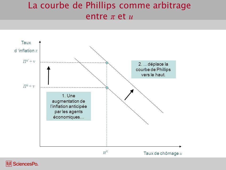 La courbe de Phillips comme arbitrage entre π et u Taux d inflation π Taux de chômage u unun Π a + v 1. Une augmentation de linflation anticipée par l