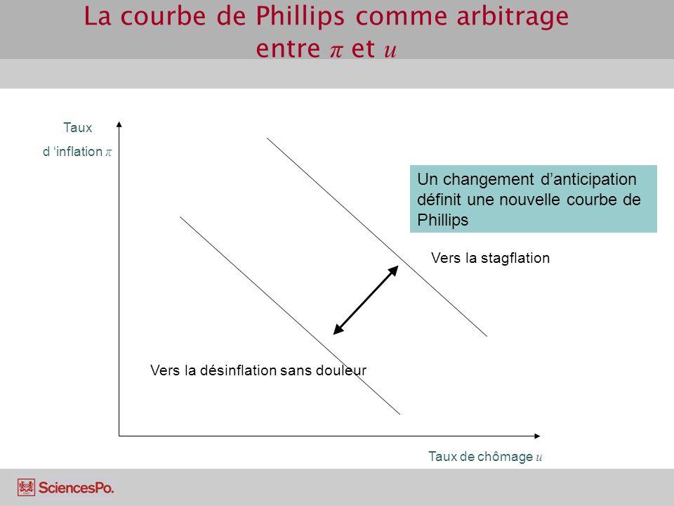 La courbe de Phillips comme arbitrage entre π et u Taux d inflation π Taux de chômage u Un changement danticipation définit une nouvelle courbe de Phillips Vers la stagflation Vers la désinflation sans douleur