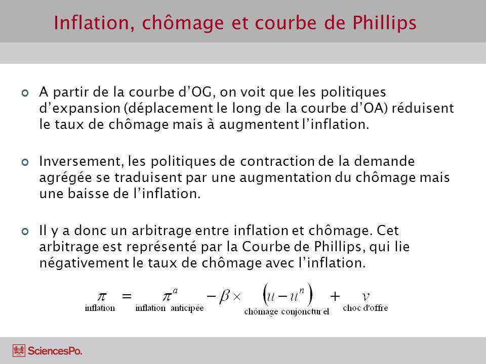 Inflation, chômage et courbe de Phillips A partir de la courbe dOG, on voit que les politiques dexpansion (déplacement le long de la courbe dOA) rédui