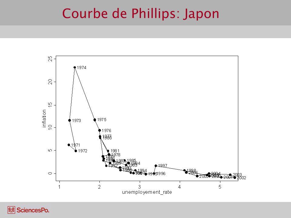 Courbe de Phillips: Etats-Unis