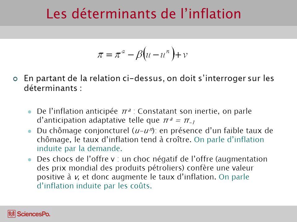 Les déterminants de linflation En partant de la relation ci-dessus, on doit sinterroger sur les déterminants : De linflation anticipée π a : Constatant son inertie, on parle danticipation adaptative telle que π a = π -1 Du chômage conjoncturel (u-u n ): en présence dun faible taux de chômage, le taux dinflation tend à croître.