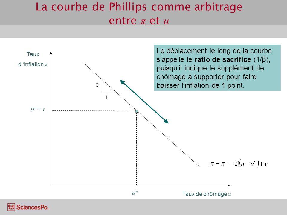 La courbe de Phillips comme arbitrage entre π et u Taux d inflation π Taux de chômage u β unun Π a + v Le déplacement le long de la courbe sappelle le ratio de sacrifice (1/β), puisquil indique le supplément de chômage à supporter pour faire baisser linflation de 1 point.
