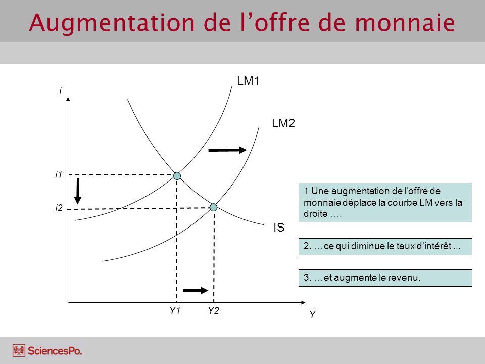 Augmentation de loffre de monnaie IS i i1 Y LM1 Y1 LM2 1 Une augmentation de loffre de monnaie déplace la courbe LM vers la droite …. Y2 3. …et augmen