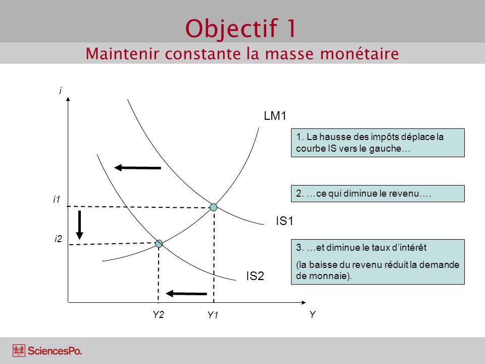 Objectif 1 Maintenir constante la masse monétaire IS1 Y1 i i1 Y IS2 LM1 3. …et diminue le taux dintérêt (la baisse du revenu réduit la demande de monn