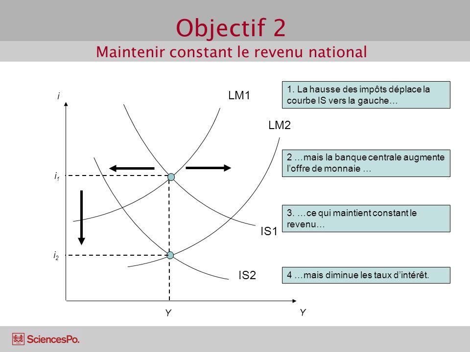 Objectif 2 Maintenir constant le revenu national IS1 i i1i1 Y Y IS2 1. La hausse des impôts déplace la courbe IS vers la gauche… LM1 LM2 2 …mais la ba