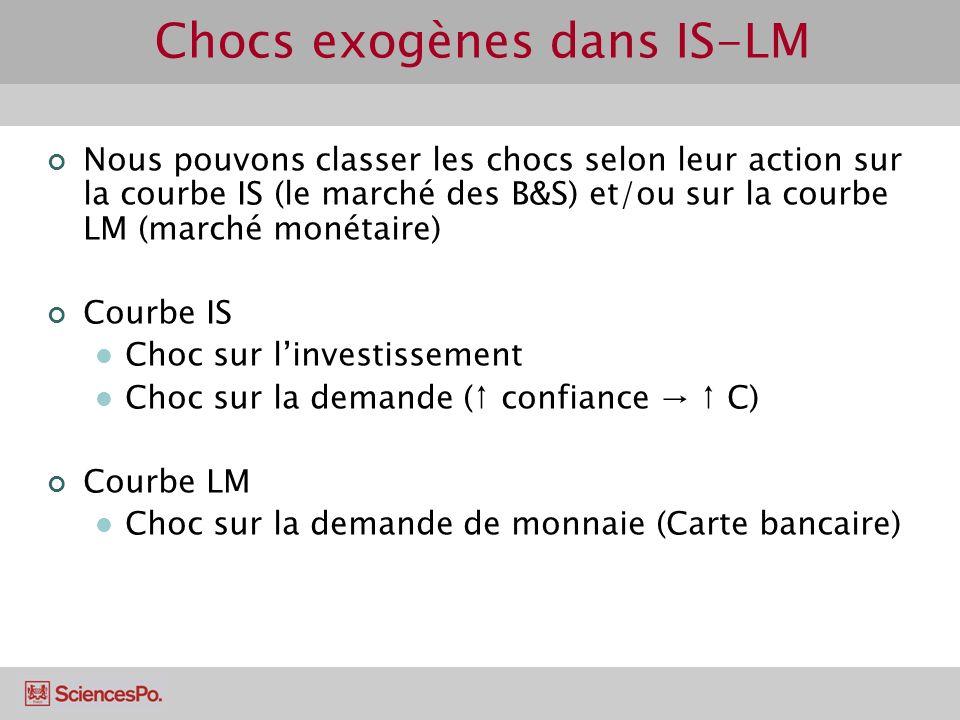 Chocs exogènes dans IS-LM Nous pouvons classer les chocs selon leur action sur la courbe IS (le marché des B&S) et/ou sur la courbe LM (marché monétai