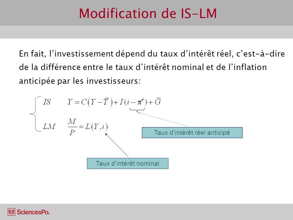 Modification de IS-LM En fait, linvestissement dépend du taux dintérêt réel, cest-à-dire de la différence entre le taux dintérêt nominal et de linflat