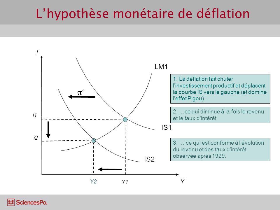 Lhypothèse monétaire de déflation IS1 Y1 i i1 Y IS2 LM1 3. … ce qui est conforme à lévolution du revenu et des taux dintérêt observée après 1929. i2 2