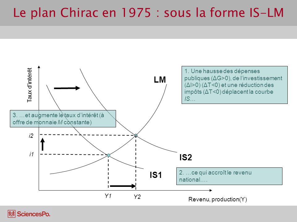 Le plan Chirac en 1975 : sous la forme IS-LM Revenu, production(Y) Taux dintérêt LM IS1 Y1 i1 i2 Y2 1. Une hausse des dépenses publiques (ΔG>0), de li