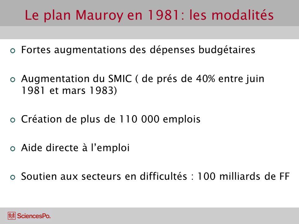 Le plan Mauroy en 1981: les modalités Fortes augmentations des dépenses budgétaires Augmentation du SMIC ( de prés de 40% entre juin 1981 et mars 1983