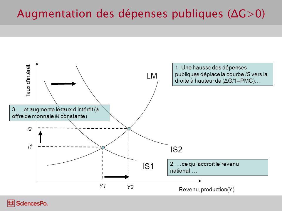 Augmentation des dépenses publiques (ΔG>0) Revenu, production(Y) Taux dintérêt LM IS1 Y1 i1 i2 Y2 1. Une hausse des dépenses publiques déplace la cour