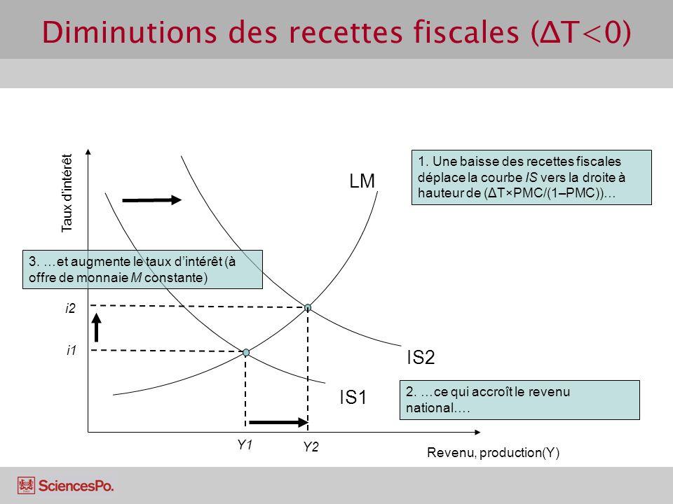 Diminutions des recettes fiscales (ΔT<0) Revenu, production(Y) Taux dintérêt LM IS1 Y1 i1 i2 Y2 1. Une baisse des recettes fiscales déplace la courbe