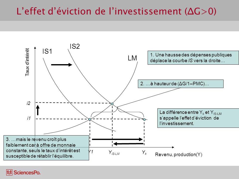 Leffet déviction de linvestissement (ΔG>0) Revenu, production(Y) Taux dintérêt LM IS1 Y1 i1 YkYk IS2 1. Une hausse des dépenses publiques déplace la c