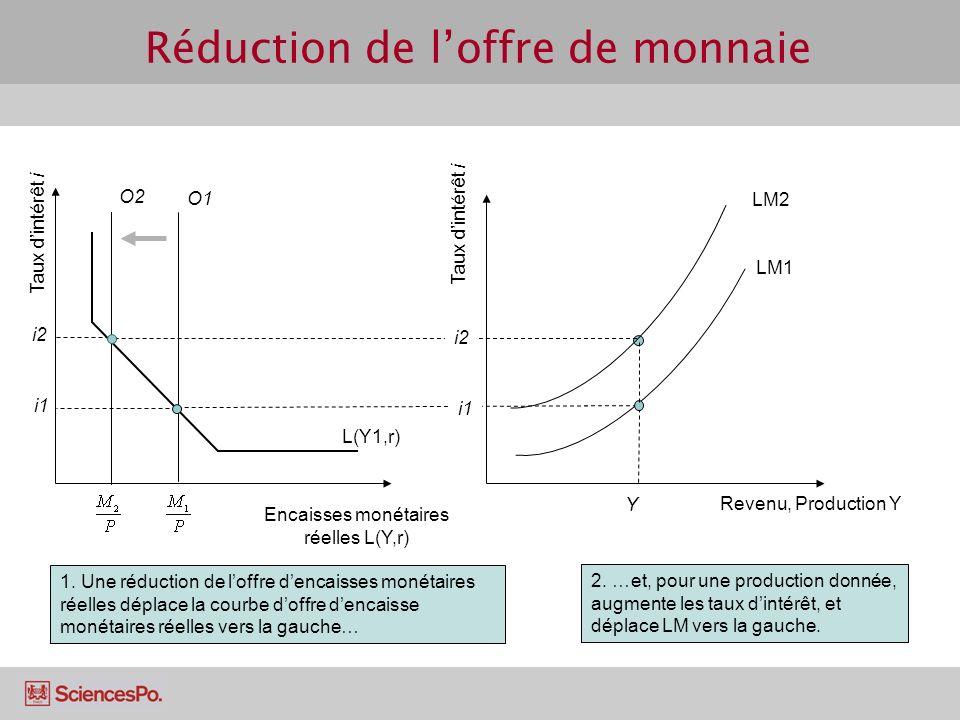 LM1 Revenu, Production Y Y Taux dintérêt i i1 LM2 2. …et, pour une production donnée, augmente les taux dintérêt, et déplace LM vers la gauche. i2 O1