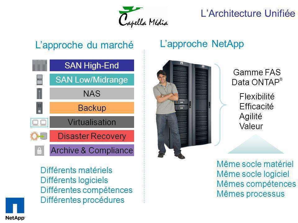 LArchitecture Unifiée Lapproche NetApp SAN High-End SAN Low/Midrange NAS Disaster Recovery Archive & Compliance Backup Virtualisation Lapproche du mar