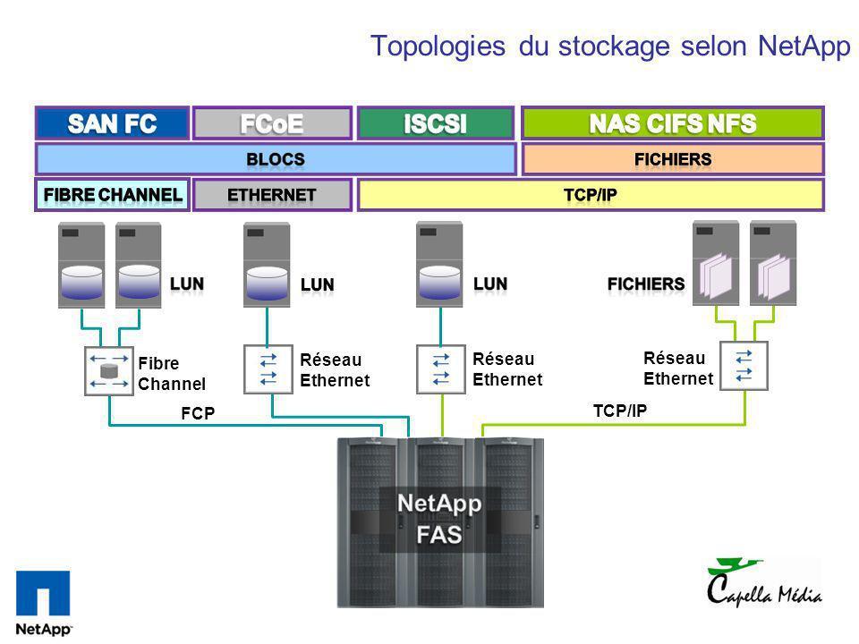 Topologies du stockage selon NetApp Fibre Channel FCP Réseau Ethernet TCP/IP Réseau Ethernet