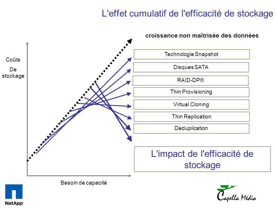 L'effet cumulatif de l'efficacité de stockage croissance non maîtrisée des données Technologie SnapshotDisques SATARAID-DP®Thin ProvisioningVirtual Cl