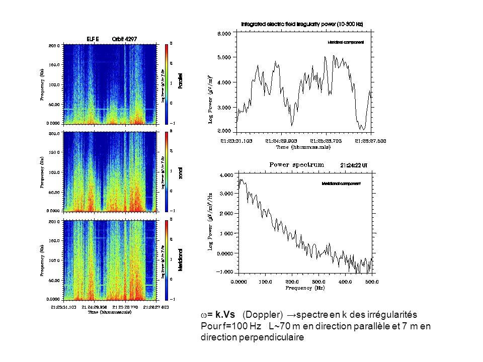 = k.Vs (Doppler) spectre en k des irrégularités Pour f=100 Hz L~70 m en direction parallèle et 7 m en direction perpendiculaire