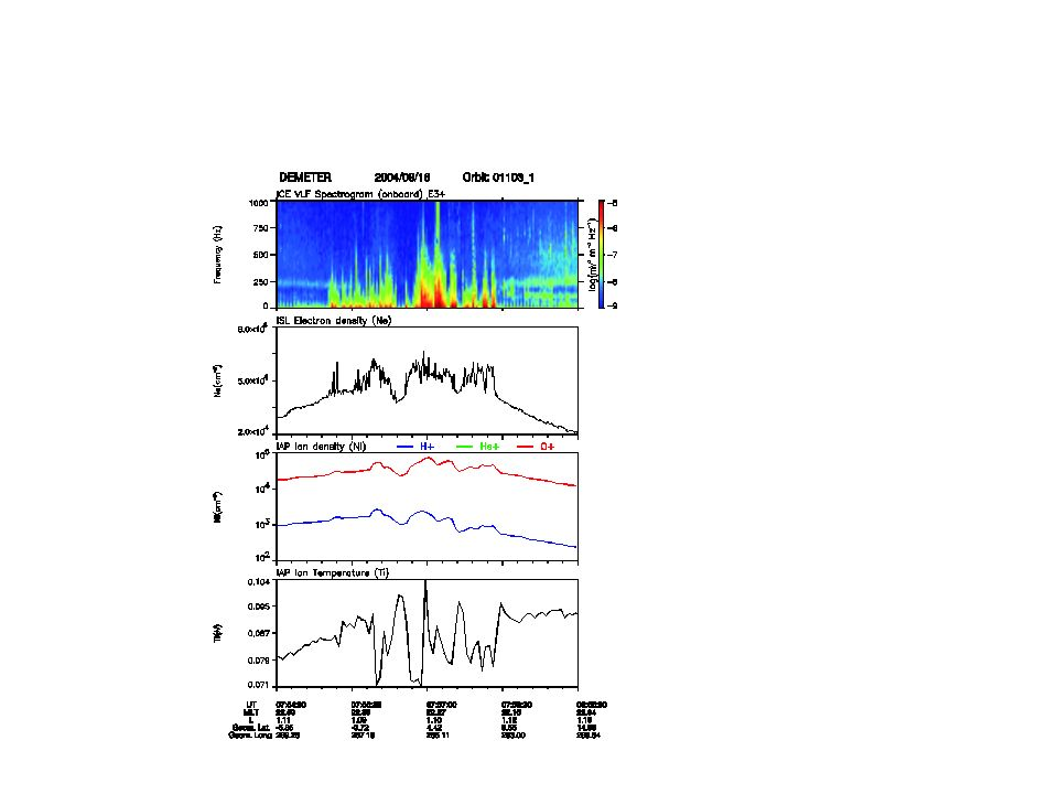 Conclusions Existence dune turbulence électrostatique dans la bande 10-300 Hz associées aux plasma bubbles et plasma blobs = k.V s (Doppler) échelles spatiales des irrégularités de densité Demeter composition du plasma: O+,H+,He+, NO+ Influence de lactivité solaire (IMF B, E), orages magnétiques Perturbations de E iono effets sur le développement des irrégularités - E lié à la dynamo vent solaire/magnétosphère (phase de croissance de lorage) - E lié à la perturbation de la dynamo ionosphérique (phase de recouvrement de lorage) Importance dun modèle de E iono pour le transport des ions