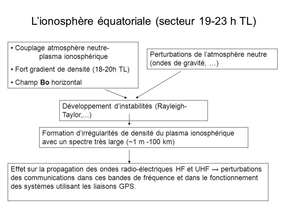 Lionosphère équatoriale (secteur 19-23 h TL) Couplage atmosphère neutre- plasma ionosphérique Fort gradient de densité (18-20h TL) Champ Bo horizontal