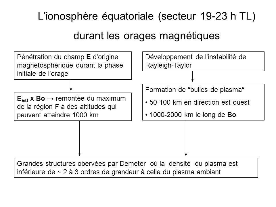 Lionosphère équatoriale (secteur 19-23 h TL) durant les orages magnétiques Pénétration du champ E dorigine magnétosphérique durant la phase initiale d