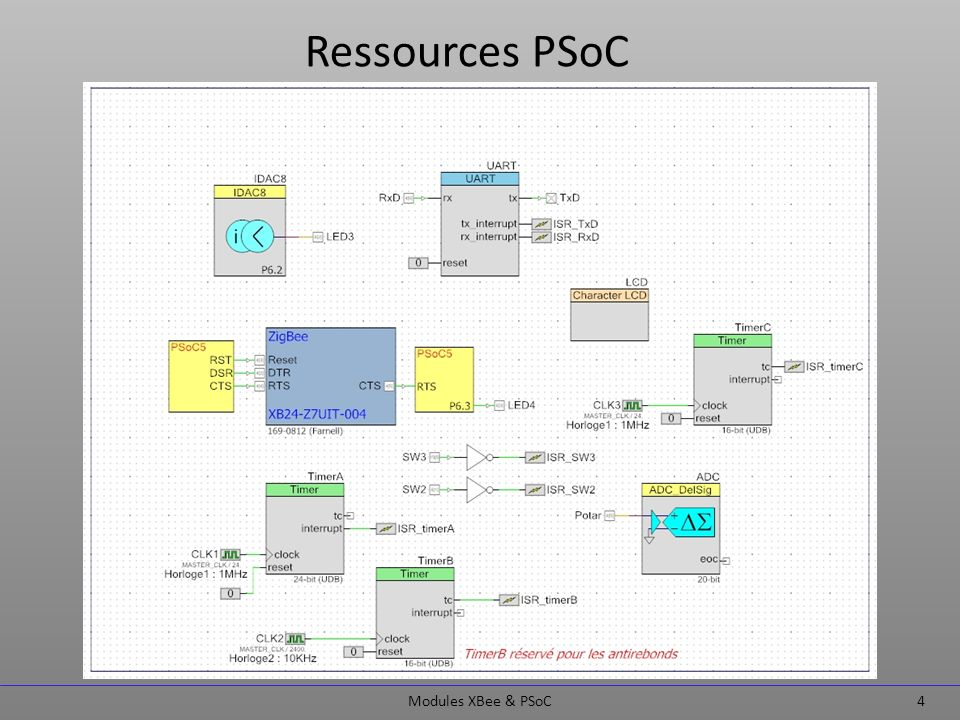 Ressources PSoC Modules XBee & PSoC 4