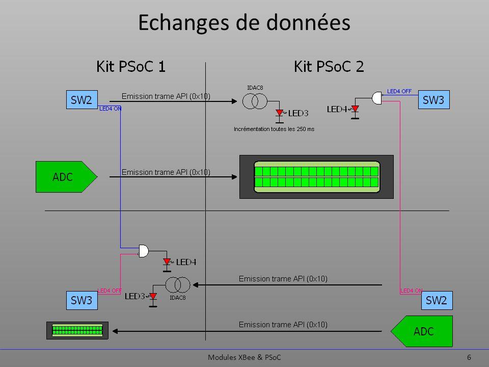 Configuration des modules Modules XBee & PSoC 7 Lapplication X-CTU de MaxStream permet de configurer les différents modules Xbee.