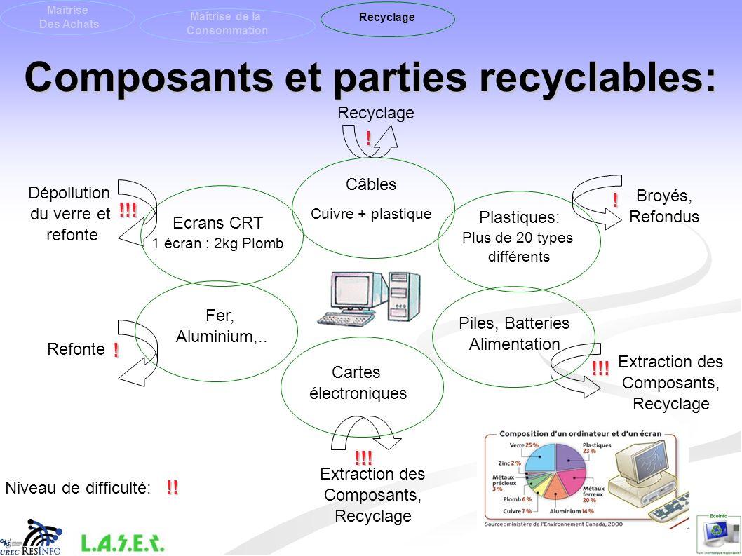 Composants et parties recyclables: Plastiques: Plus de 20 types différents Piles, Batteries Alimentation Cartes électroniques Câbles Cuivre + plastiqu