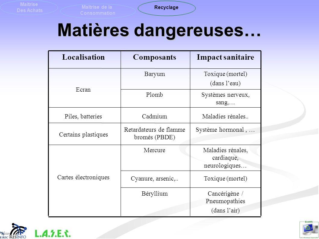 Matières dangereuses… Maîtrise Des Achats Maîtrise de la Consommation Recyclage Toxique (mortel)Cyanure, arsenic,.. Système hormonal, …Retardateurs de