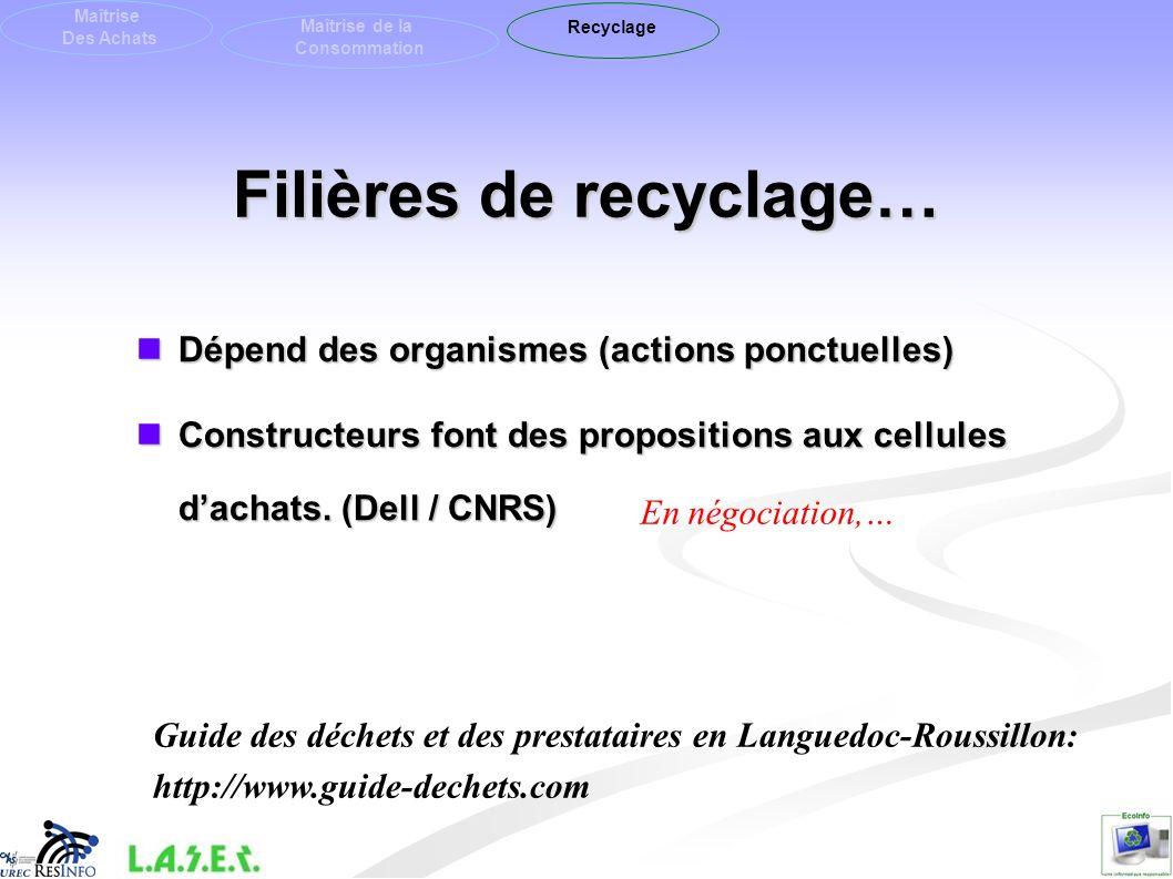 Filières de recyclage… Maîtrise Des Achats Maîtrise de la Consommation Recyclage Dépend des organismes (actions ponctuelles) Dépend des organismes (ac