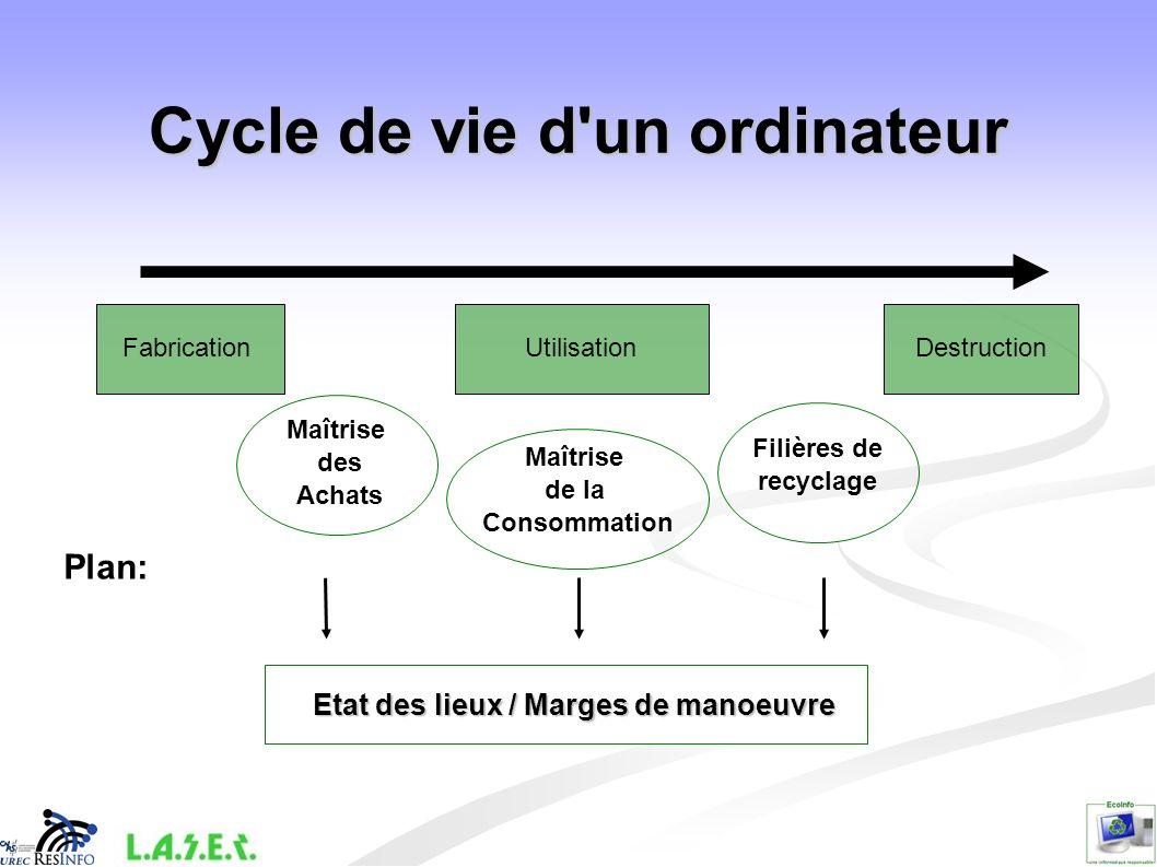 Cycle de vie d'un ordinateur FabricationUtilisationDestruction Maîtrise des Achats Maîtrise de la Consommation Filières de recyclage Etat des lieux /