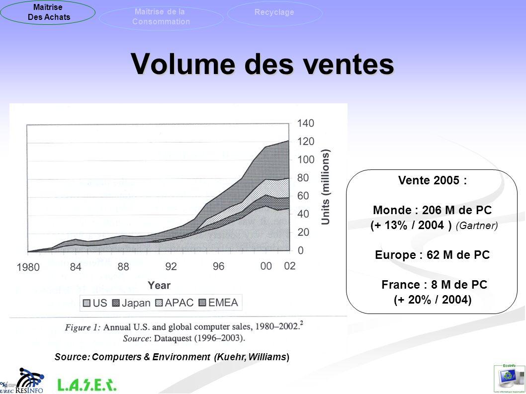 Volume des ventes Vente 2005 : Monde : 206 M de PC (+ 13% / 2004 ) (Gartner) Europe : 62 M de PC France : 8 M de PC (+ 20% / 2004) Source: Computers &