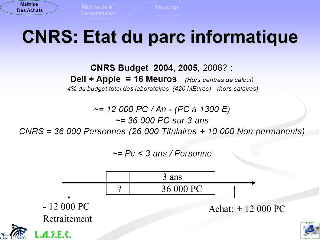 CNRS: Etat du parc informatique CNRS Budget 2004, 2005, 2006? : Dell + Apple = 16 Meuros (Hors centres de calcul) 4% du budget total des laboratoires