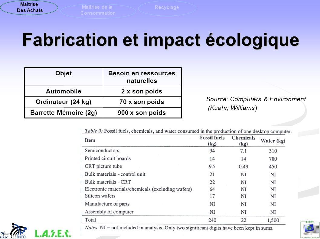 Fabrication et impact écologique Source: Computers & Environment (Kuehr, Williams ) 900 x son poidsBarrette Mémoire (2g) 70 x son poidsOrdinateur (24