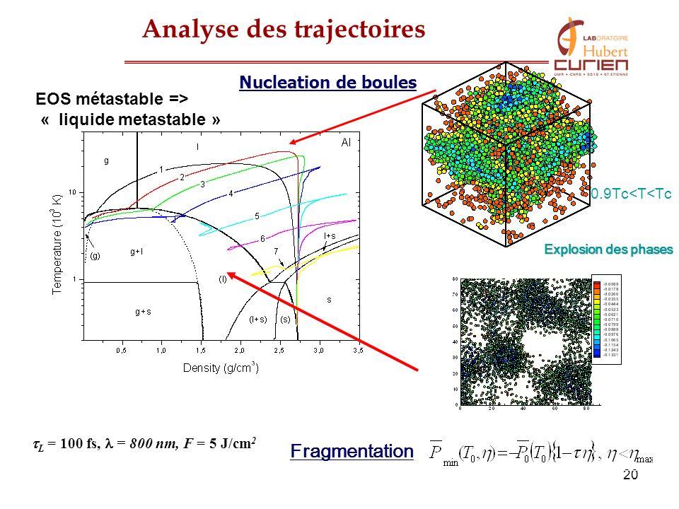 20 L = 100 fs, = 800 nm, F = 5 J/cm 2 Explosion des phases Fragmentation 0.9Tc<T<Tc Analyse des trajectoires Nucleation de boules EOS métastable => «