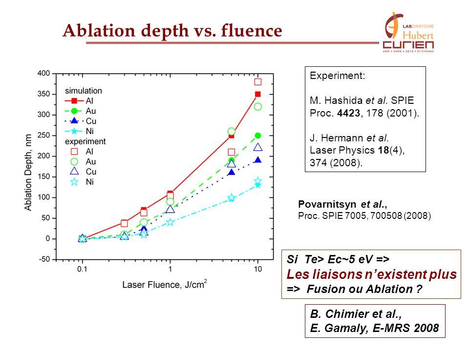 21 Ablation depth vs. fluence Experiment: M. Hashida et al. SPIE Proc. 4423, 178 (2001). J. Hermann et al. Laser Physics 18(4), 374 (2008). Povarnitsy